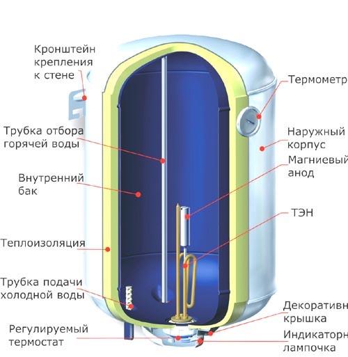 водонагреватели накопительные электрические фото и цены